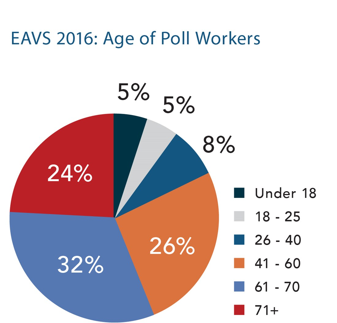EAVS 2016: Age of Poll Workers: 5% Under 18, 5% 18-25, 8% 61-70, 26% 41-60, 32% 61-70, 24% 71