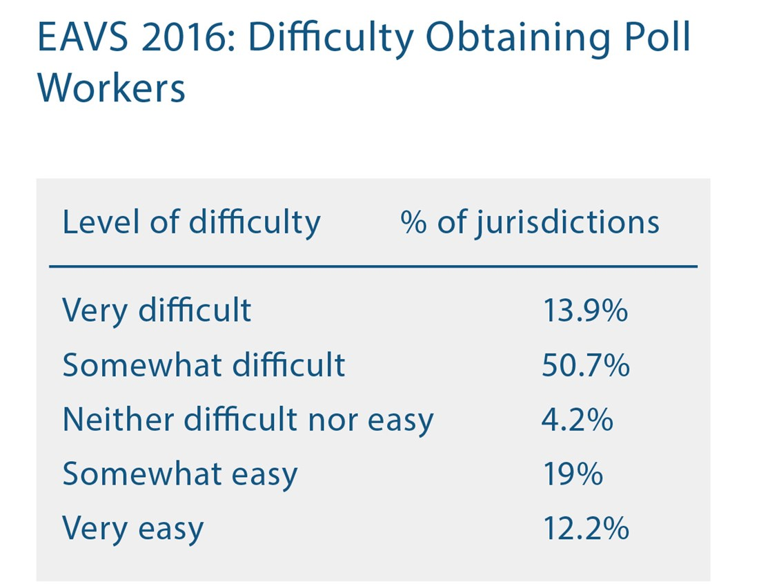 EAVS 2016: Difficulty Obtaining Poll Workers, Headings Level of Difficulty and Jurisdictions: Very difficult 13.9%, Somewhat difficult 50.7%, Neither difficult nor easy 4.2%, Somewhat easy 19%, Very easy 12.2%