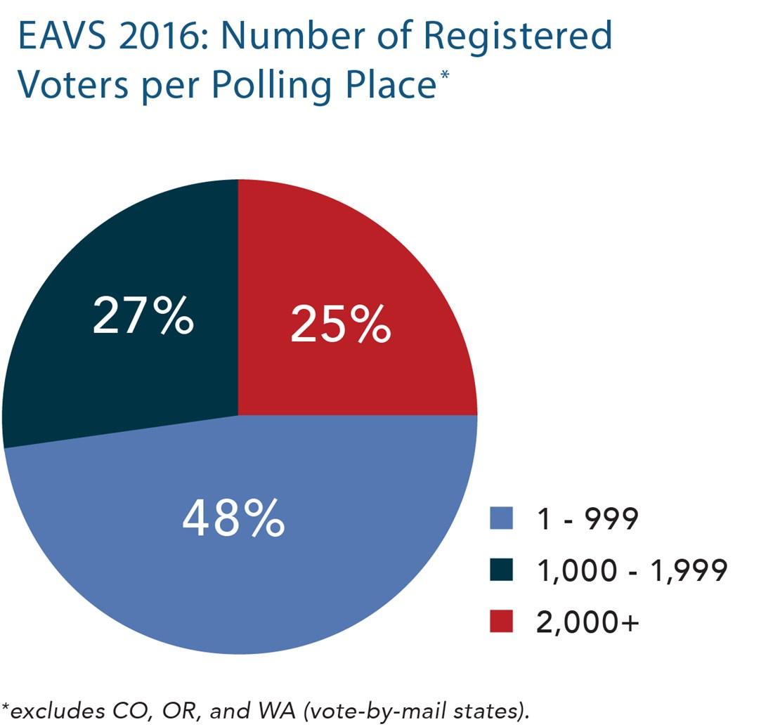 EAVS 2016 Number of Registered Voters per polling place: 27% 1000-1999, 25% 2000 , 48% 1-999. Excludes CO, OR, and WA (vote-by-mail states)
