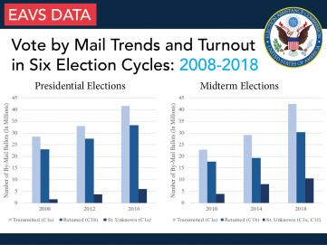 Two bar graphs, one showing the number of by-mail ballots transmitted, returned, and status unknown in presidential elections years (2008, 2012, 2016) and the other bar graph showing the number of by-mail ballots transmitted, returned, and status unknown in midterm election years (2010, 2014, 2018). For 2008, 28,465,784 ballots were transmitted, 23,073,382 ballots were returned, and 1,605,620 ballots were deemed status unknown. For 2012, 33,070,385 ballots were transmitted, 27,624,254 ballots were returned,